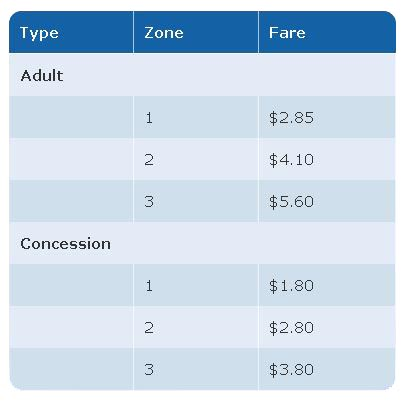 Compass Card Vancouver Preise