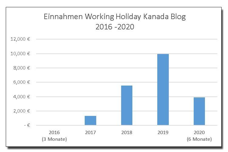 Uebersicht Einnahmen Working Holiday Kanada 2016 bis 2020