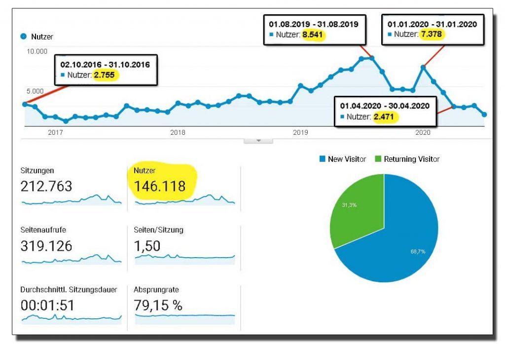 Working Holiday Kanada Blog Analytics Besucherzahlen 2016 - 2020