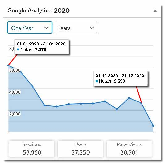 Google Analytics Kanada Blog 2020 - 1 Jahr Satistik